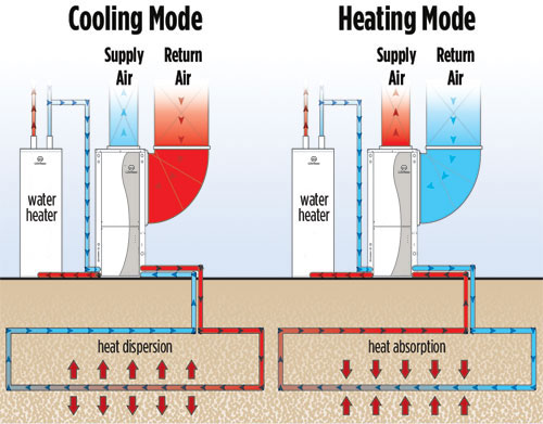 geothermal heating and cooling systems in harrisburg pa